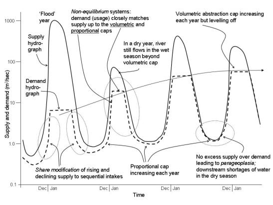 dynamic supply demand curve