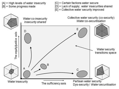 Incodys field of water security